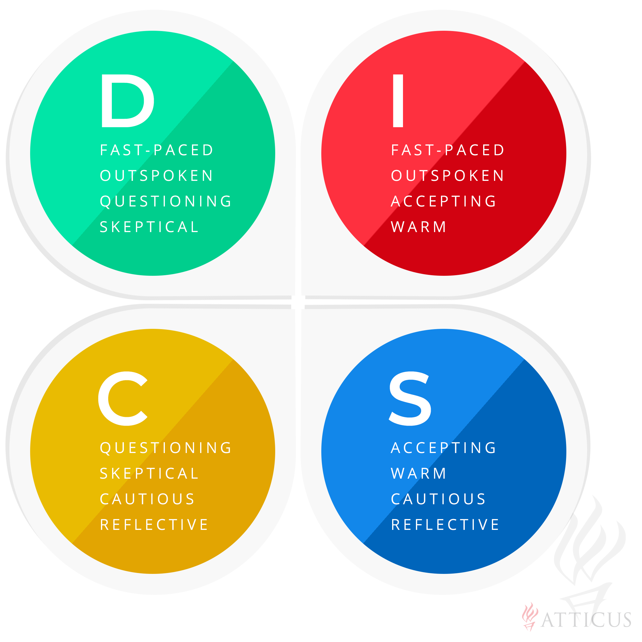 DISC Assessment - Atticus Advantage - Attorney Coaching and
